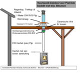 Tuinkachel Verandakachel Terraskachel Buitenkachel Set.  Doria 7 met compleet rookkanaal set Schuindak Bitumen 45-60 graden + EW_
